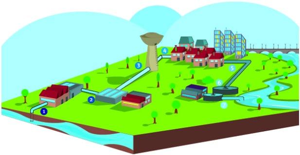 Petit cycle de l'eau pour mieux comprendre l'intervention des services de l'eau