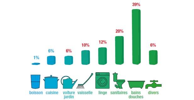 quelle est la consommation d eau moyenne dans les foyers centre d 39 information sur l 39 eau. Black Bedroom Furniture Sets. Home Design Ideas
