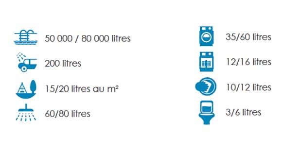 Utilisations moyennes (en litres) des différents points d'eau du foyer