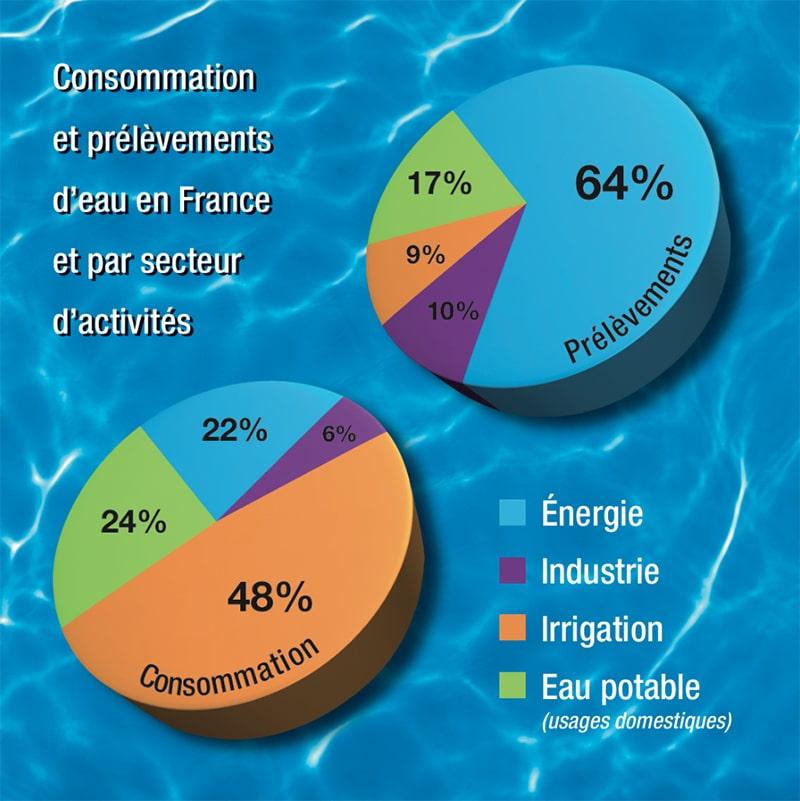 Consommation et prélèvements d'eau en France et par secteurs d'activités