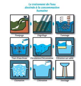 Le traitement de l'eau destinée à la consommation humaine