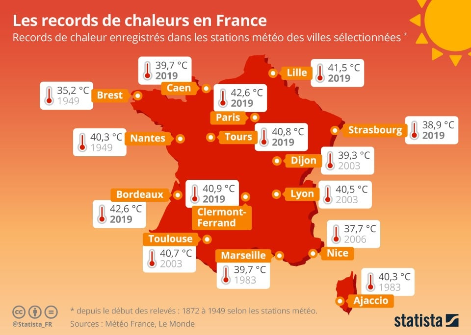 Les records de chaleurs en France