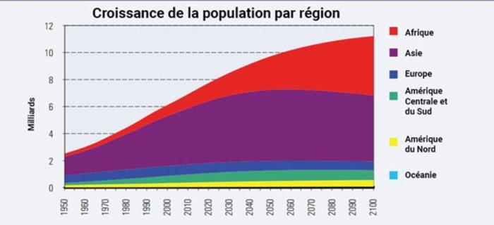 Croissance de la population par région - source ONU 2015