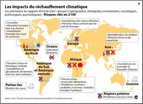 Les impacts du réchauffement climatique