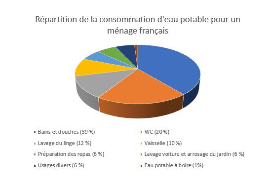 Répartition de la consommation d'eau potable pour un ménage français
