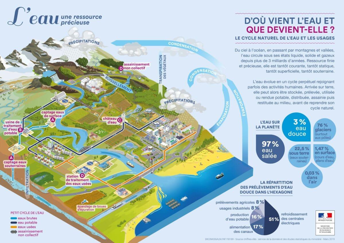 Infographie cycle de l'eau